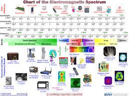 chart of electromagnetic spectrum