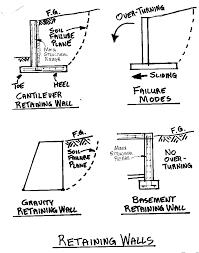 cantilever retaining walls