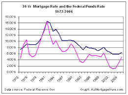 fed interest rate chart