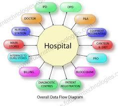 data flow diagram for hospital management system