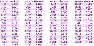 math conversion sheet