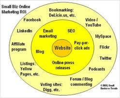 marketing organisation chart
