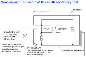 earth tester