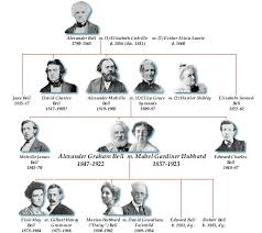 genealogy photo