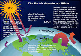 global warming greenhouse effects