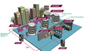 food factory design