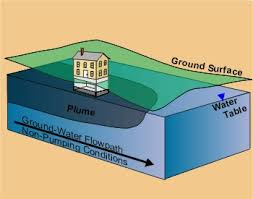 contaminated ground water