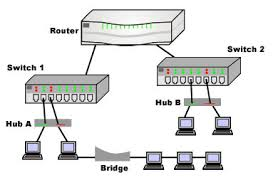hub router