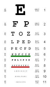 eye exam charts