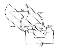 brushed dc motors
