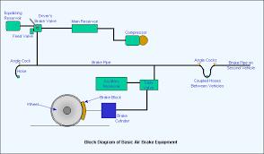 pneumatic brake system