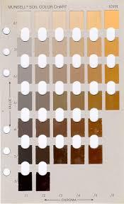 munsell colour chart