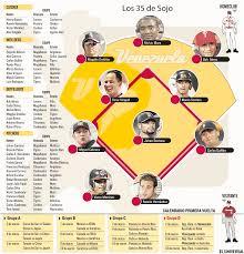clasico mundial de beisbol venezuela