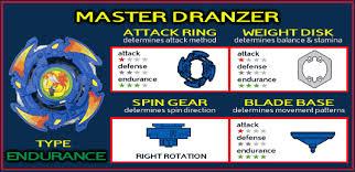 master dranzer
