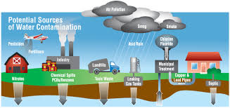 contamination water