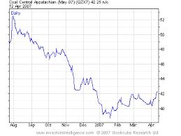 coal price index