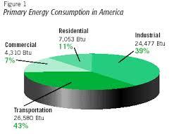 energy consumption in america