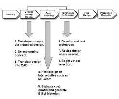 new product development processes