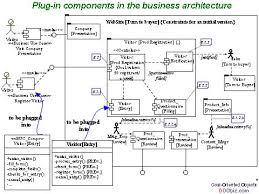 business architecture diagram