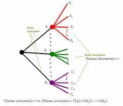 diagrama de arbol ejemplos