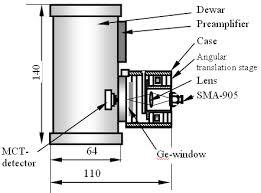 mct detectors