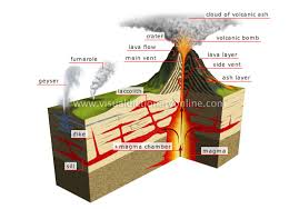 how does a volcano erupt