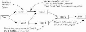 activity network diagram
