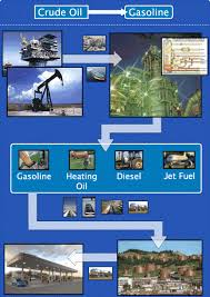 gasoline processing