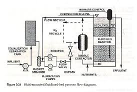 packed bed reactor