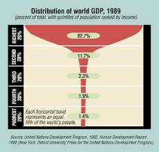 global income distribution