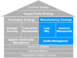 manufacturing strategy