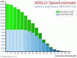 adsl2 graph