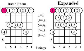 basic guitar scales