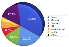 mobile phone market shares