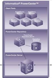 informatica architecture diagram