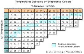 evaporating coolers