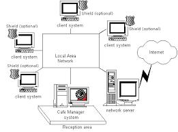 cyber cafe setup
