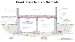 crawl space foundations