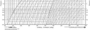 pressure enthalpy charts