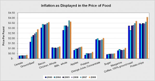 inflation rate in america