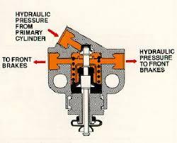 equalizer valve