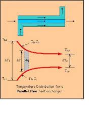 counterflow heat exchanger