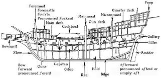 parts of a colonial ship