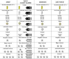 rangos navales