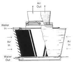 air cooler heat exchanger