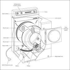 dryer clothes