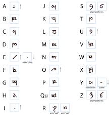 abecedario elfico