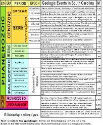 geologic scale