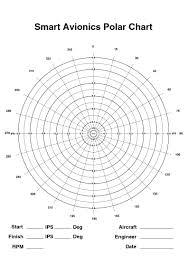 polar chart