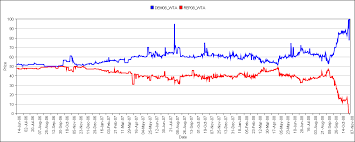 2008 presidential election graphs